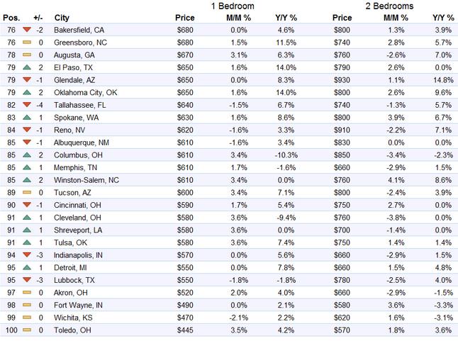 US-rents-top-75-100-markets-2016-08