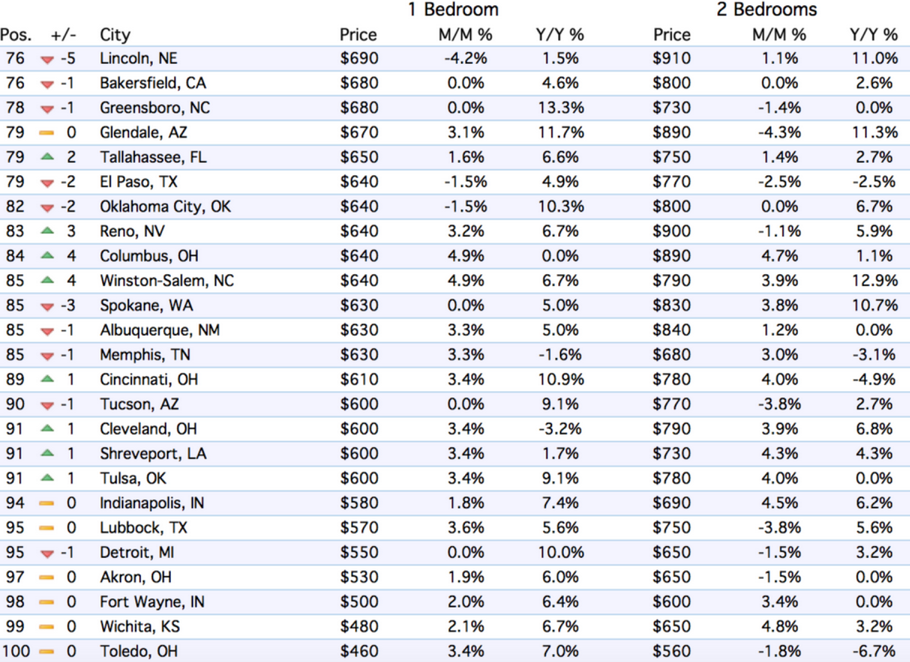 us-rents-top-75-100-markets-2016-09