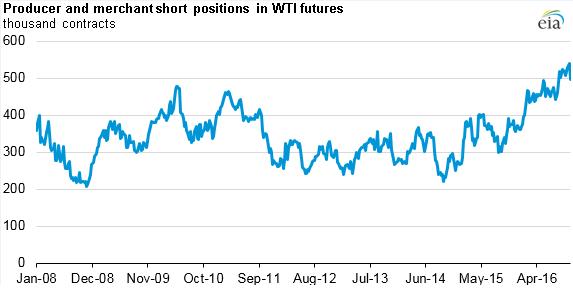 2016-10-30-1-short-positions