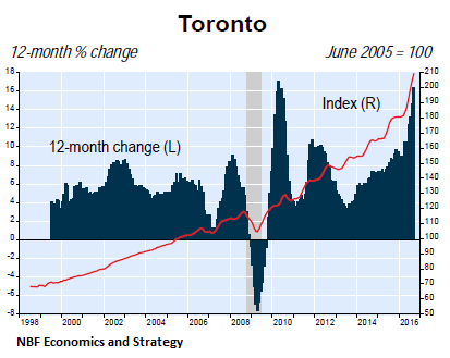 canada-house-price-index-toronto-2016-09