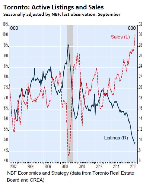 canada-house-price-index-toronto-sales-listings-2016-09