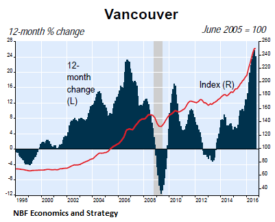 canada-house-price-index-vancouver-2016-09