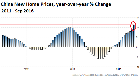 china-house-price-index-2011-2016-09