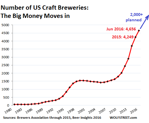 us-beer-craft-breweries-1980-2016-2