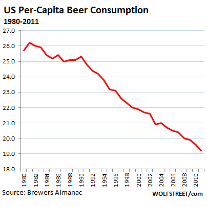 us-beer-consumption-per-capita
