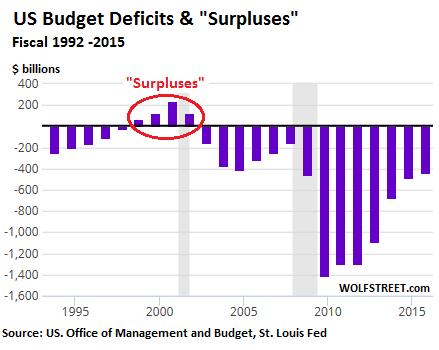 us-budget-deficits-surpluses-1992-2015