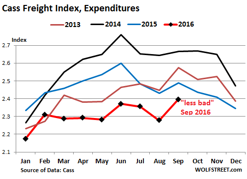 us-cass-freight-index-2016-09-expenditures