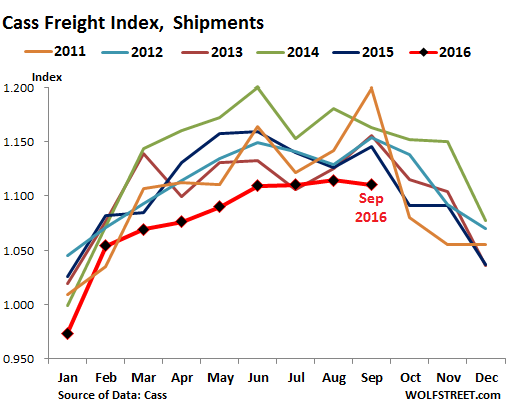 us-cass-freight-index-2016-09-shipments