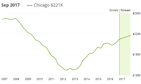 us-chicago-zillow-home-price-2016-09