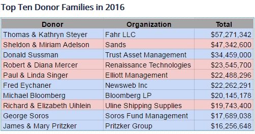 us-election-money-2016-top-donor-families