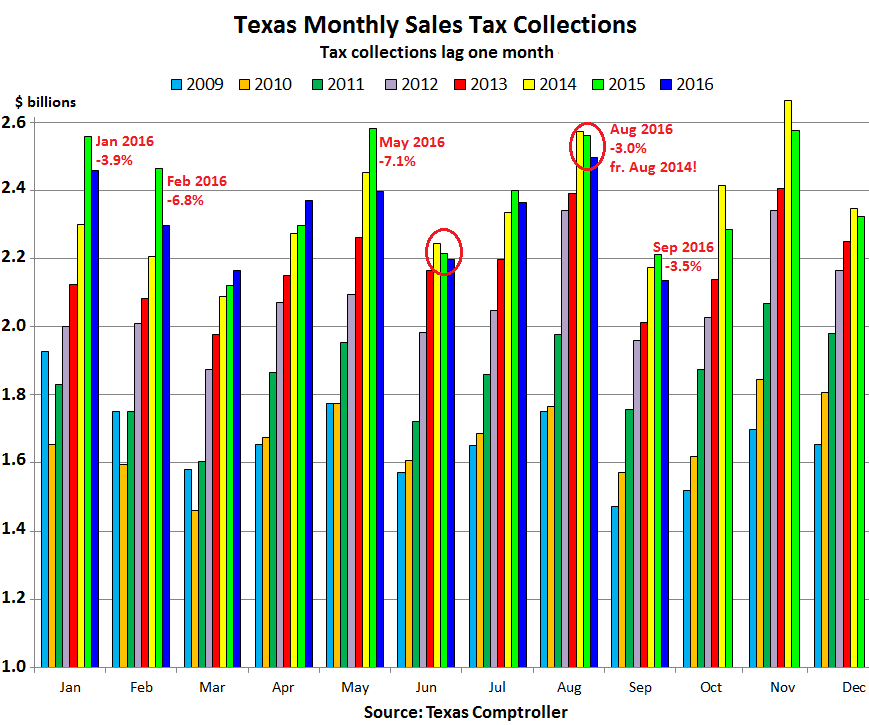 us-texas-retail-sales-tax-collections-2016-09