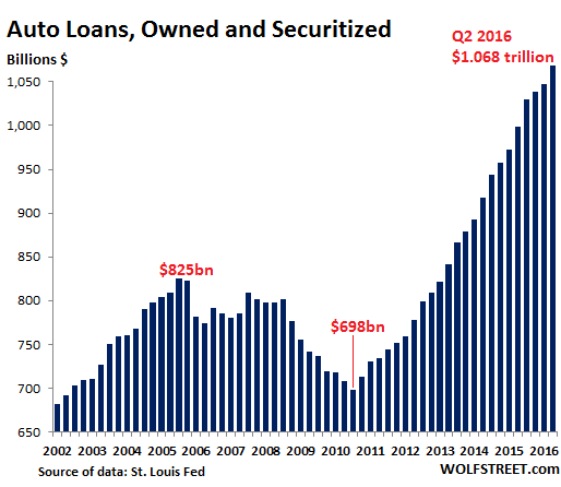 Subprime Auto-Loan Backed Securities Turn Toxic | Wolf Street