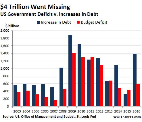 us budget deficits v borrowing fiscal 2003 2016