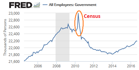 us-government-employment-2016-09