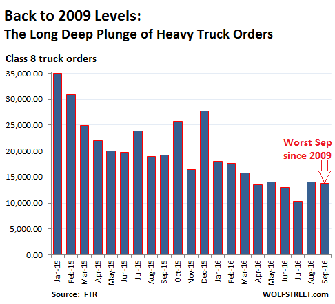 us-heavy-truck-orders
