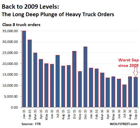us-heavy-truck-orders