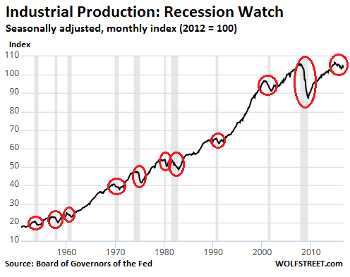 us-industrial-production1960-2016-09