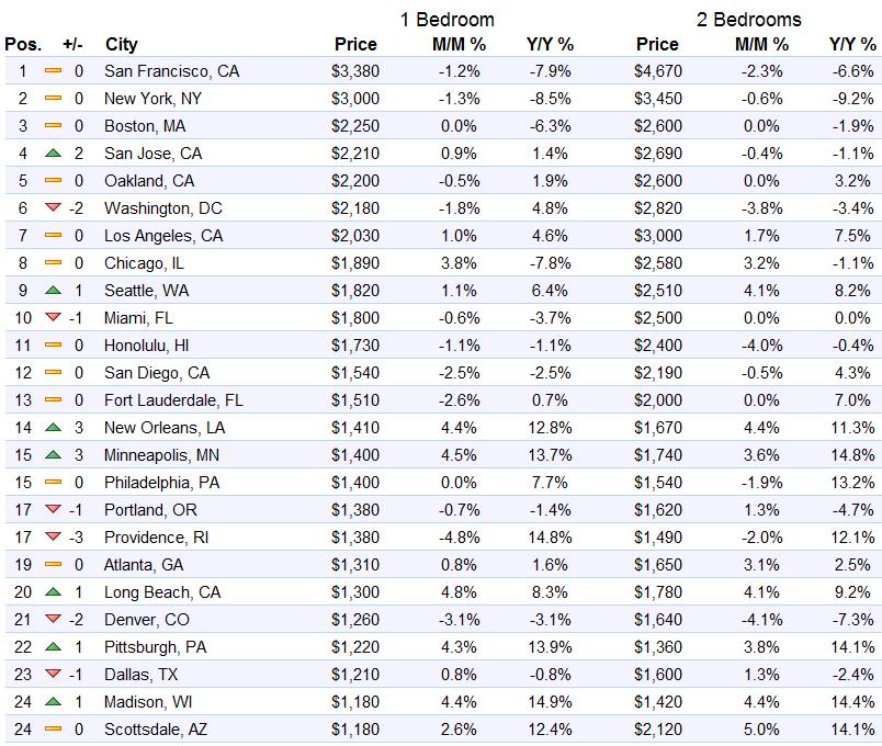 us-rents-top-1-25-markets-zumper-2016-10
