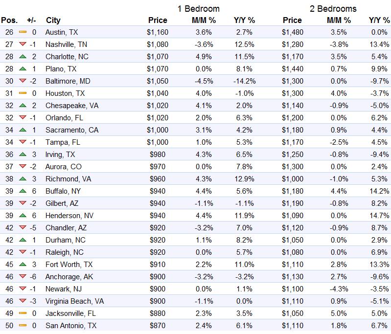 us-rents-top-26-50-markets-zumper-2016-10