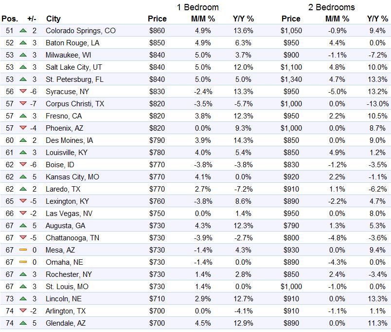 us-rents-top-51-74-markets-zumper-2016-10
