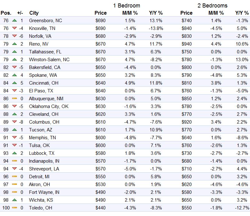 us-rents-top-75-100-markets-zumper-2016-10