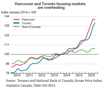 canada-house-prices-vancouver-toronto-oecd