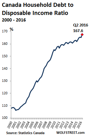 canada-household-debt-to-income-ratio-2016-q2