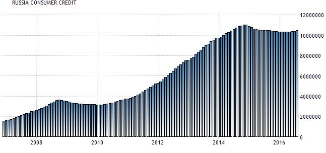 russia-consumer-credit-rubles