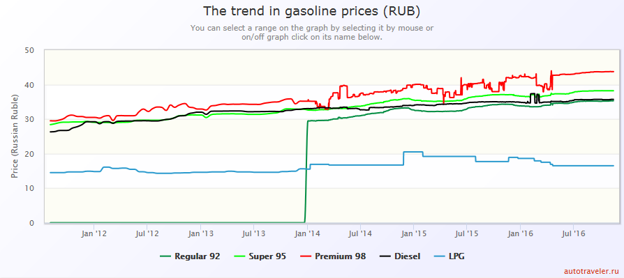 russia-fuel-prices-in-rubles