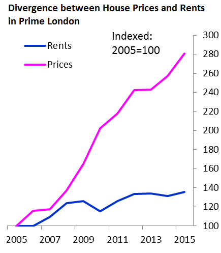 uk-boe-house-prices-v-rents-prime-london
