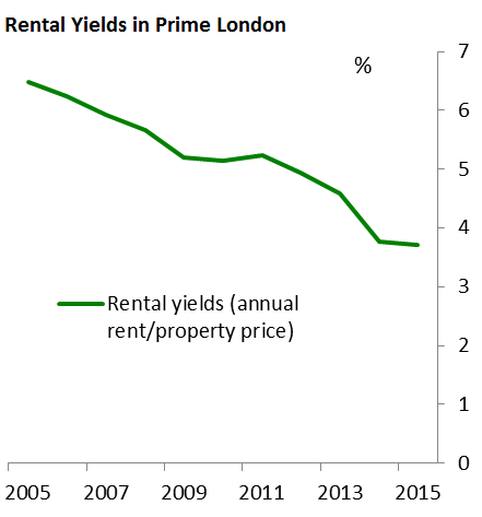 uk-boe-rental-yield-prime-london