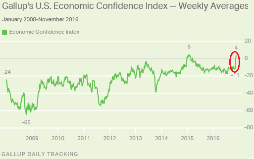 us-gallup-economic-confidence-2016-11-22