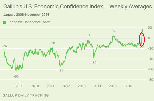 us-gallup-economic-confidence-2016-11-29