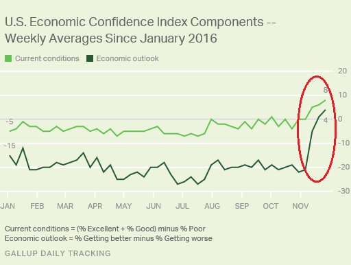 us-gallup-economic-confidence-currentoutlook-2016-11-29
