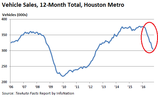 us-houston-vehicle-sales-2016-10