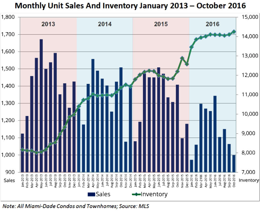 us-miami-dade-condo-sales-inventory-2016-10