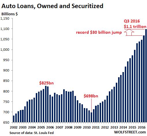 us-auto-loans-2016-q3