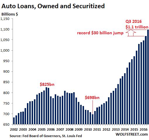 us-auto-loans2016-q3