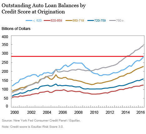 us-auto-loansby-credit-score