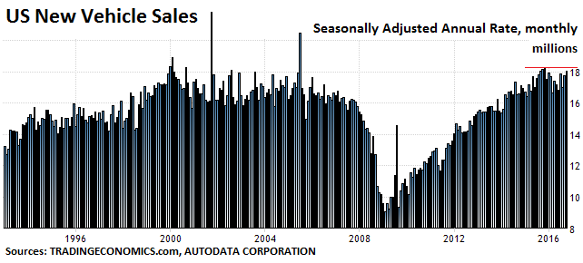 us-auto-sales2016-10