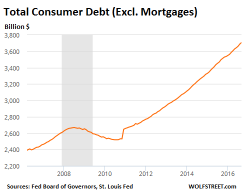 us-consumer-debt-total-ex-mortgages-2016-09