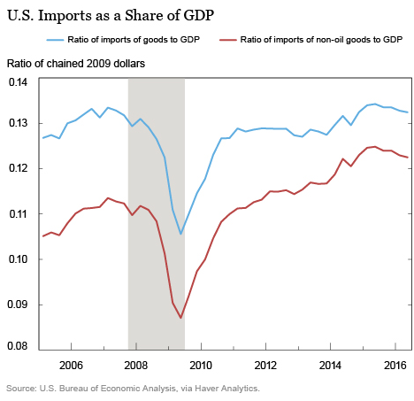 us-imports-share-gdp-nyfed