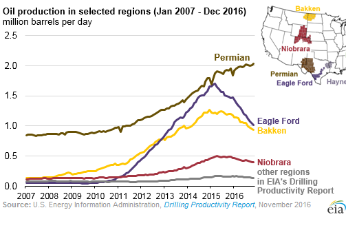 us-oil-production-by-basin