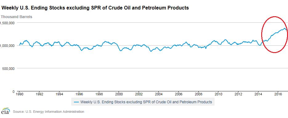 us-oil-stocks-1990-2016