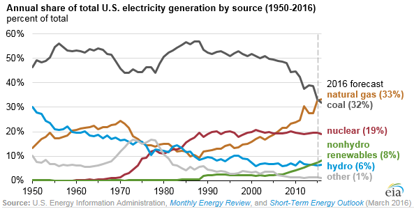 us-share-power-generation-by-source