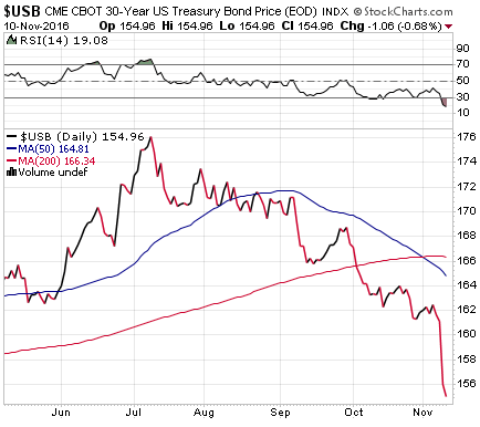 us-treasury-30-yr-price-2016-11-10