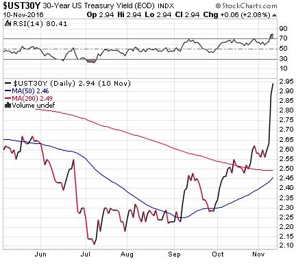 us-treasury-30-yr-yield-2016-11-10