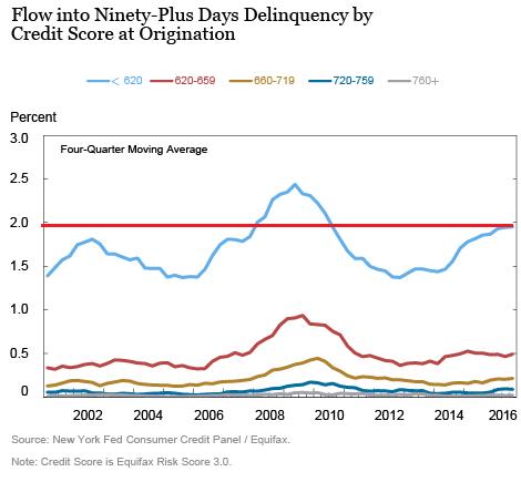 us-auto-loan-delinquenciesby-credit-score