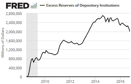 us-fed-excess-reserves