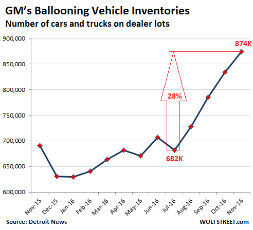 US-GM-inventories-2016-11_2016-11.png
